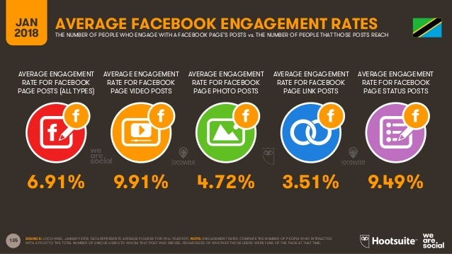 135 AVERAGE ENGAGEMENT RATE FOR FACEBOOK PAGE POSTS (ALL TYPES) AVERAGE ENGAGEMENT RATE FOR FACEBOOK PAGE VIDEO POSTS AVER...