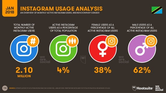136 TOTAL NUMBER OF MONTHLY ACTIVE INSTAGRAM USERS ACTIVE INSTAGRAM USERS AS A PERCENTAGE OF TOTAL POPULATION FEMALE USERS...