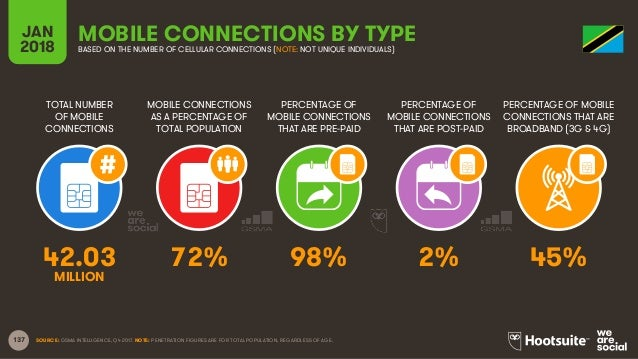 137 TOTAL NUMBER OF MOBILE CONNECTIONS MOBILE CONNECTIONS AS A PERCENTAGE OF TOTAL POPULATION PERCENTAGE OF MOBILE CONNECT...