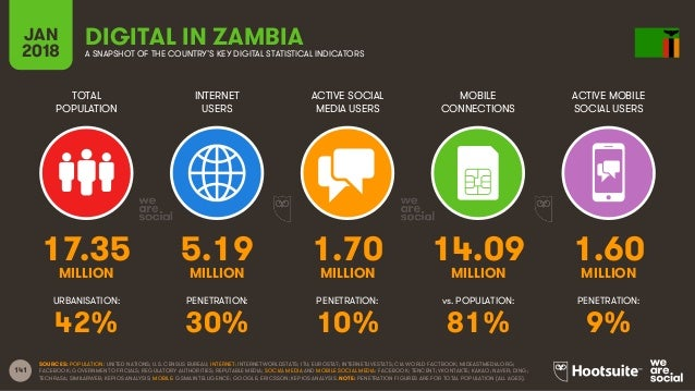 141 TOTAL POPULATION INTERNET USERS ACTIVE SOCIAL MEDIA USERS ACTIVE MOBILE SOCIAL USERS URBANISATION: PENETRATION: PENETR...