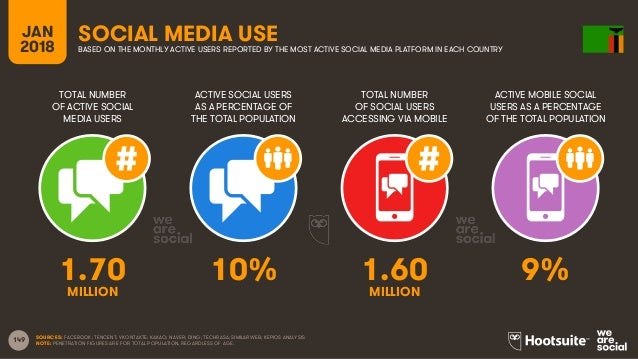 149 TOTAL NUMBER OF ACTIVE SOCIAL MEDIA USERS ACTIVE SOCIAL USERS AS A PERCENTAGE OF THE TOTAL POPULATION TOTAL NUMBER OF ...