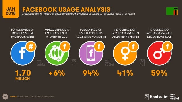 150 TOTAL NUMBER OF MONTHLY ACTIVE FACEBOOK USERS ANNUAL CHANGE IN FACEBOOK USERS vs. JANUARY 2017 PERCENTAGE OF FACEBOOK ...
