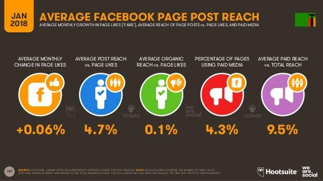 151 JAN 2018 AVERAGE FACEBOOK PAGE POST REACH AVERAGE MONTHLY CHANGE IN PAGE LIKES AVERAGE POST REACH vs. PAGE LIKES AVERA...