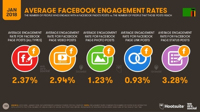 152 AVERAGE ENGAGEMENT RATE FOR FACEBOOK PAGE POSTS (ALL TYPES) AVERAGE ENGAGEMENT RATE FOR FACEBOOK PAGE VIDEO POSTS AVER...