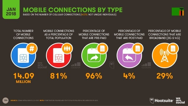 154 TOTAL NUMBER OF MOBILE CONNECTIONS MOBILE CONNECTIONS AS A PERCENTAGE OF TOTAL POPULATION PERCENTAGE OF MOBILE CONNECT...