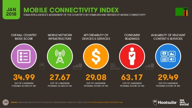 155 OVERALL COUNTRY INDEX SCORE MOBILE NETWORK INFRASTRUCTURE AFFORDABILITY OF DEVICES & SERVICES CONSUMER READINESS JAN 2...