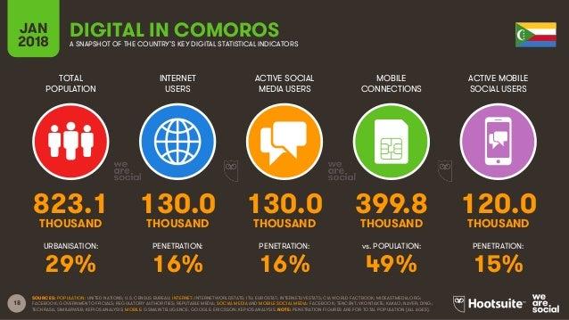 18 TOTAL POPULATION INTERNET USERS ACTIVE SOCIAL MEDIA USERS ACTIVE MOBILE SOCIAL USERS URBANISATION: PENETRATION: PENETRA...