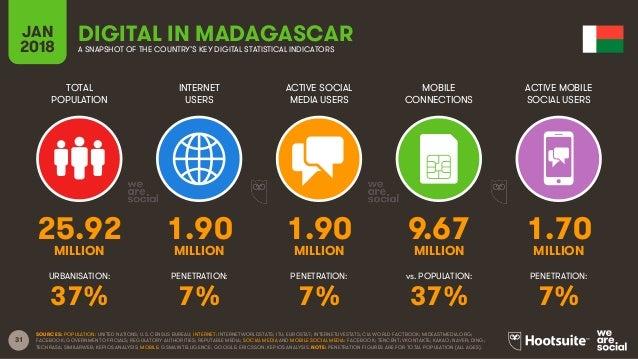 31 TOTAL POPULATION INTERNET USERS ACTIVE SOCIAL MEDIA USERS ACTIVE MOBILE SOCIAL USERS URBANISATION: PENETRATION: PENETRA...