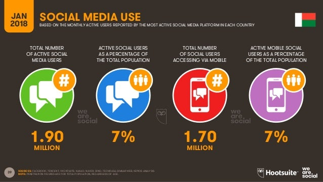 39 TOTAL NUMBER OF ACTIVE SOCIAL MEDIA USERS ACTIVE SOCIAL USERS AS A PERCENTAGE OF THE TOTAL POPULATION TOTAL NUMBER OF S...
