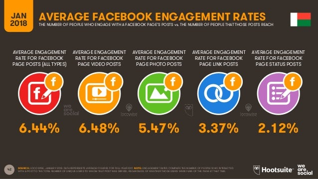 42 AVERAGE ENGAGEMENT RATE FOR FACEBOOK PAGE POSTS (ALL TYPES) AVERAGE ENGAGEMENT RATE FOR FACEBOOK PAGE VIDEO POSTS AVERA...