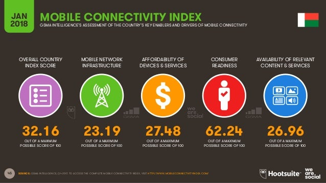 45 OVERALL COUNTRY INDEX SCORE MOBILE NETWORK INFRASTRUCTURE AFFORDABILITY OF DEVICES & SERVICES CONSUMER READINESS JAN 20...