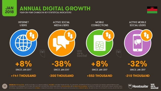 49 INTERNET USERS ACTIVE SOCIAL MEDIA USERS MOBILE CONNECTIONS ACTIVE MOBILE SOCIAL USERS SINCE JAN 2017 SINCE JAN 2017 SI...