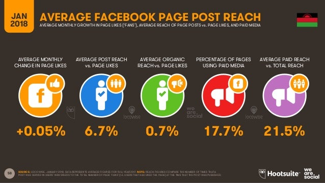 58 JAN 2018 AVERAGE FACEBOOK PAGE POST REACH AVERAGE MONTHLY CHANGE IN PAGE LIKES AVERAGE POST REACH vs. PAGE LIKES AVERAG...