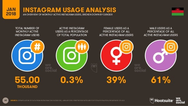60 TOTAL NUMBER OF MONTHLY ACTIVE INSTAGRAM USERS ACTIVE INSTAGRAM USERS AS A PERCENTAGE OF TOTAL POPULATION FEMALE USERS ...