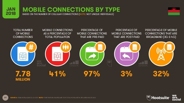 61 TOTAL NUMBER OF MOBILE CONNECTIONS MOBILE CONNECTIONS AS A PERCENTAGE OF TOTAL POPULATION PERCENTAGE OF MOBILE CONNECTI...