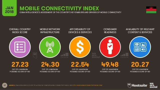 62 OVERALL COUNTRY INDEX SCORE MOBILE NETWORK INFRASTRUCTURE AFFORDABILITY OF DEVICES & SERVICES CONSUMER READINESS JAN 20...
