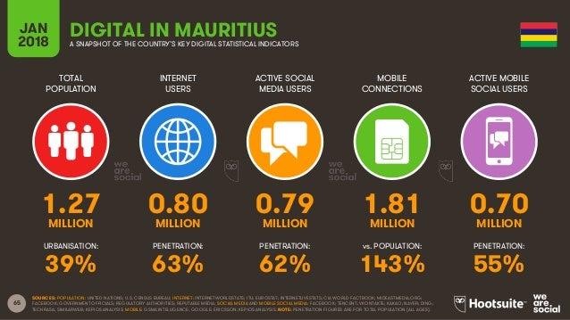 65 TOTAL POPULATION INTERNET USERS ACTIVE SOCIAL MEDIA USERS ACTIVE MOBILE SOCIAL USERS URBANISATION: PENETRATION: PENETRA...