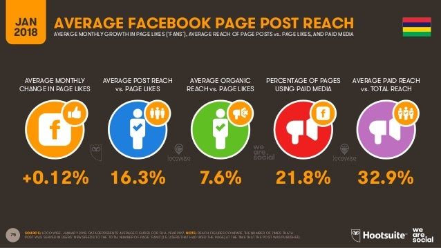 75 JAN 2018 AVERAGE FACEBOOK PAGE POST REACH AVERAGE MONTHLY CHANGE IN PAGE LIKES AVERAGE POST REACH vs. PAGE LIKES AVERAG...