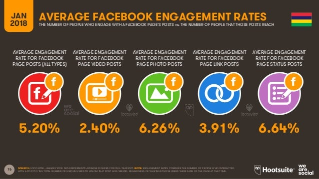 76 AVERAGE ENGAGEMENT RATE FOR FACEBOOK PAGE POSTS (ALL TYPES) AVERAGE ENGAGEMENT RATE FOR FACEBOOK PAGE VIDEO POSTS AVERA...