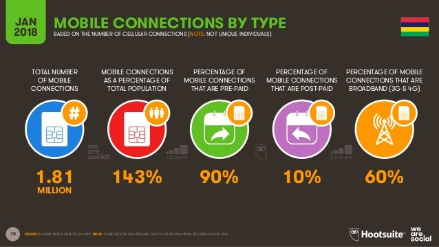 78 TOTAL NUMBER OF MOBILE CONNECTIONS MOBILE CONNECTIONS AS A PERCENTAGE OF TOTAL POPULATION PERCENTAGE OF MOBILE CONNECTI...