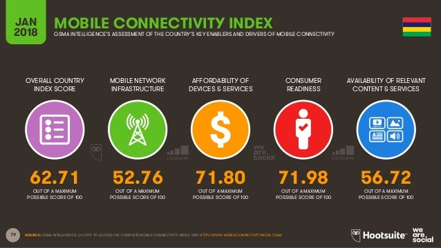 79 OVERALL COUNTRY INDEX SCORE MOBILE NETWORK INFRASTRUCTURE AFFORDABILITY OF DEVICES & SERVICES CONSUMER READINESS JAN 20...