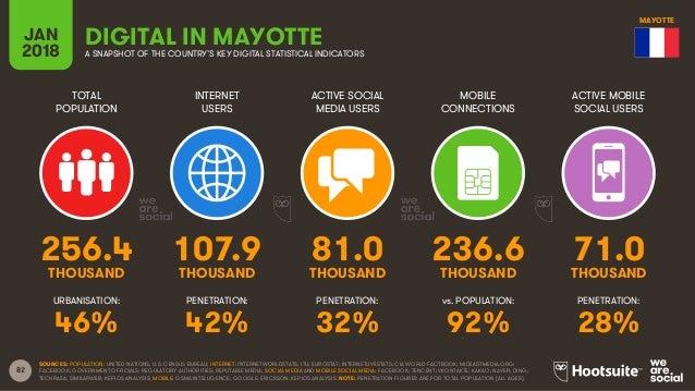 82 TOTAL POPULATION INTERNET USERS ACTIVE SOCIAL MEDIA USERS ACTIVE MOBILE SOCIAL USERS URBANISATION: PENETRATION: PENETRA...