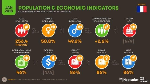 84 TOTAL POPULATION FEMALE POPULATION MALE POPULATION MEDIAN AGE JAN 2018 POPULATION & ECONOMIC INDICATORSESSENTIAL DEMOGR...