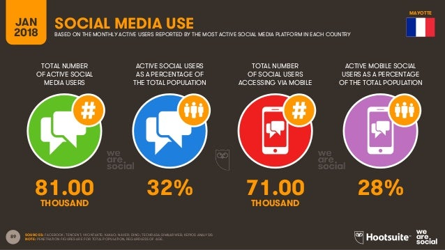 89 TOTAL NUMBER OF ACTIVE SOCIAL MEDIA USERS ACTIVE SOCIAL USERS AS A PERCENTAGE OF THE TOTAL POPULATION TOTAL NUMBER OF S...