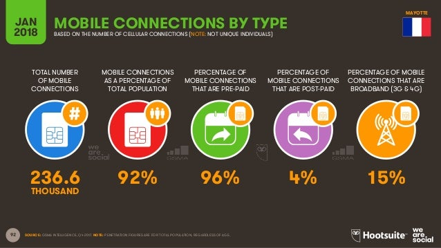 92 TOTAL NUMBER OF MOBILE CONNECTIONS MOBILE CONNECTIONS AS A PERCENTAGE OF TOTAL POPULATION PERCENTAGE OF MOBILE CONNECTI...