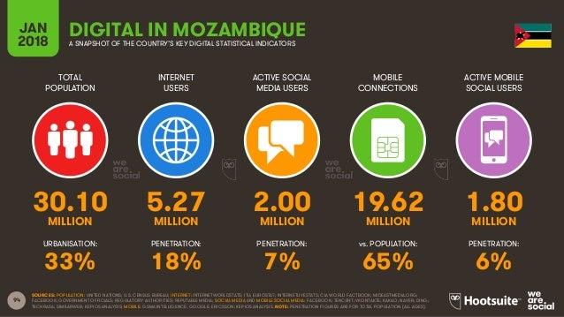 94 TOTAL POPULATION INTERNET USERS ACTIVE SOCIAL MEDIA USERS ACTIVE MOBILE SOCIAL USERS URBANISATION: PENETRATION: PENETRA...