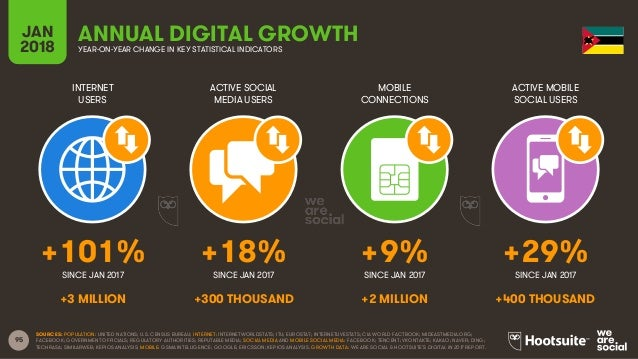 95 INTERNET USERS ACTIVE SOCIAL MEDIA USERS MOBILE CONNECTIONS ACTIVE MOBILE SOCIAL USERS SINCE JAN 2017 SINCE JAN 2017 SI...