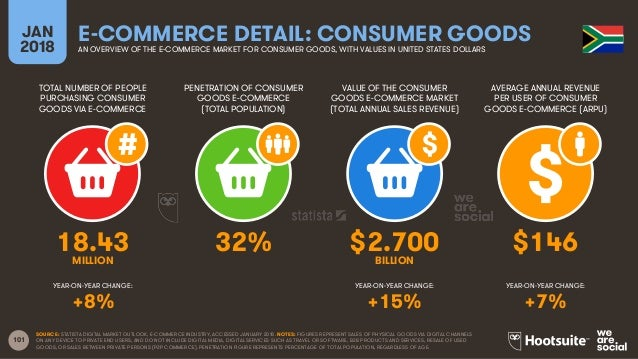 101 TOTAL NUMBER OF PEOPLE PURCHASING CONSUMER GOODS VIA E-COMMERCE PENETRATION OF CONSUMER GOODS E-COMMERCE (TOTAL POPULA...