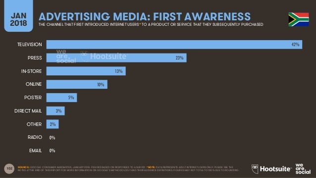 102 JAN 2018 ADVERTISING MEDIA: FIRST AWARENESSTHE CHANNEL THAT FIRST INTRODUCED INTERNET USERS* TO A PRODUCT OR SERVICE T...