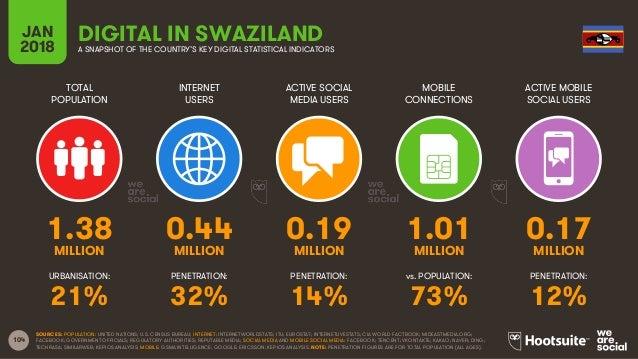 104 TOTAL POPULATION INTERNET USERS ACTIVE SOCIAL MEDIA USERS ACTIVE MOBILE SOCIAL USERS URBANISATION: PENETRATION: PENETR...