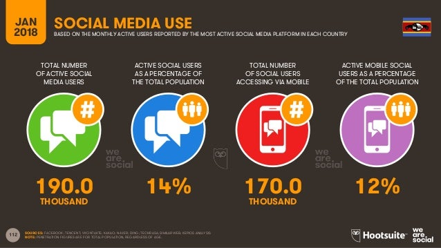112 TOTAL NUMBER OF ACTIVE SOCIAL MEDIA USERS ACTIVE SOCIAL USERS AS A PERCENTAGE OF THE TOTAL POPULATION TOTAL NUMBER OF ...