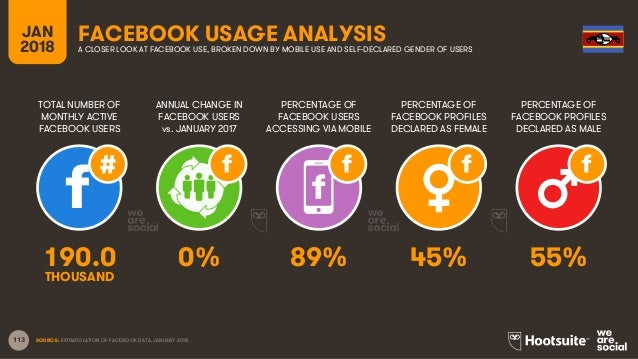 113 TOTAL NUMBER OF MONTHLY ACTIVE FACEBOOK USERS ANNUAL CHANGE IN FACEBOOK USERS vs. JANUARY 2017 PERCENTAGE OF FACEBOOK ...