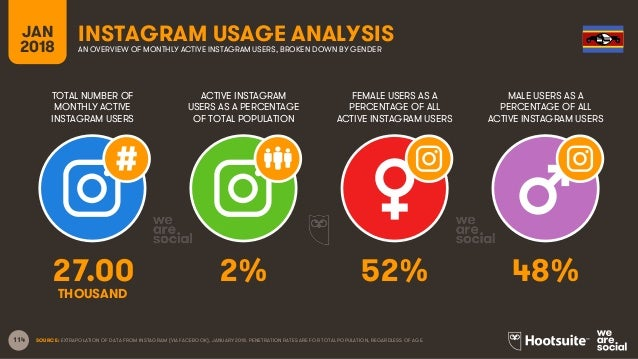 114 TOTAL NUMBER OF MONTHLY ACTIVE INSTAGRAM USERS ACTIVE INSTAGRAM USERS AS A PERCENTAGE OF TOTAL POPULATION FEMALE USERS...