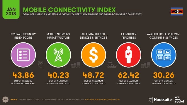 116 OVERALL COUNTRY INDEX SCORE MOBILE NETWORK INFRASTRUCTURE AFFORDABILITY OF DEVICES & SERVICES CONSUMER READINESS JAN 2...