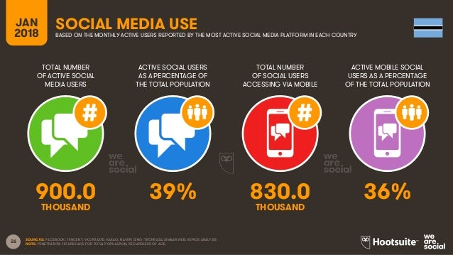 26 TOTAL NUMBER OF ACTIVE SOCIAL MEDIA USERS ACTIVE SOCIAL USERS AS A PERCENTAGE OF THE TOTAL POPULATION TOTAL NUMBER OF S...