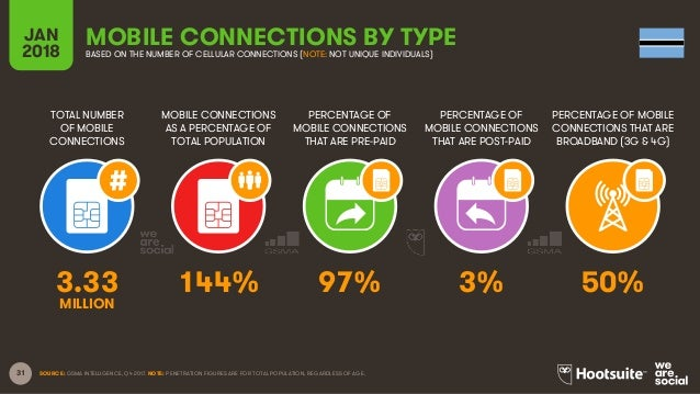 31 TOTAL NUMBER OF MOBILE CONNECTIONS MOBILE CONNECTIONS AS A PERCENTAGE OF TOTAL POPULATION PERCENTAGE OF MOBILE CONNECTI...