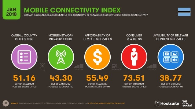 32 OVERALL COUNTRY INDEX SCORE MOBILE NETWORK INFRASTRUCTURE AFFORDABILITY OF DEVICES & SERVICES CONSUMER READINESS JAN 20...