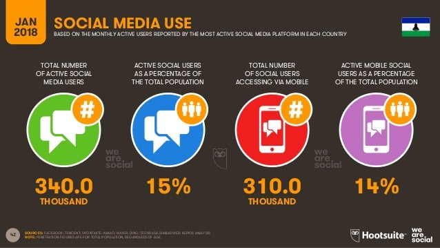 42 TOTAL NUMBER OF ACTIVE SOCIAL MEDIA USERS ACTIVE SOCIAL USERS AS A PERCENTAGE OF THE TOTAL POPULATION TOTAL NUMBER OF S...