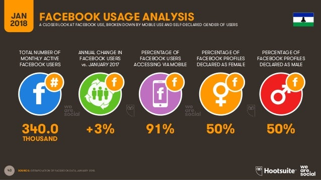 43 TOTAL NUMBER OF MONTHLY ACTIVE FACEBOOK USERS ANNUAL CHANGE IN FACEBOOK USERS vs. JANUARY 2017 PERCENTAGE OF FACEBOOK U...