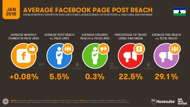 44 JAN 2018 AVERAGE FACEBOOK PAGE POST REACH AVERAGE MONTHLY CHANGE IN PAGE LIKES AVERAGE POST REACH vs. PAGE LIKES AVERAG...