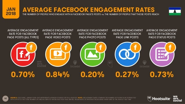 45 AVERAGE ENGAGEMENT RATE FOR FACEBOOK PAGE POSTS (ALL TYPES) AVERAGE ENGAGEMENT RATE FOR FACEBOOK PAGE VIDEO POSTS AVERA...