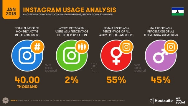 46 TOTAL NUMBER OF MONTHLY ACTIVE INSTAGRAM USERS ACTIVE INSTAGRAM USERS AS A PERCENTAGE OF TOTAL POPULATION FEMALE USERS ...