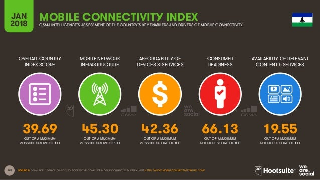 48 OVERALL COUNTRY INDEX SCORE MOBILE NETWORK INFRASTRUCTURE AFFORDABILITY OF DEVICES & SERVICES CONSUMER READINESS JAN 20...
