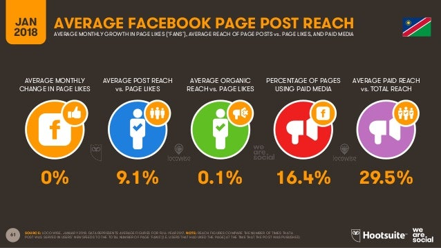 61 JAN 2018 AVERAGE FACEBOOK PAGE POST REACH AVERAGE MONTHLY CHANGE IN PAGE LIKES AVERAGE POST REACH vs. PAGE LIKES AVERAG...