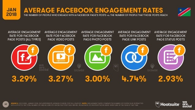 62 AVERAGE ENGAGEMENT RATE FOR FACEBOOK PAGE POSTS (ALL TYPES) AVERAGE ENGAGEMENT RATE FOR FACEBOOK PAGE VIDEO POSTS AVERA...