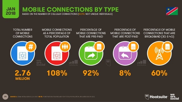64 TOTAL NUMBER OF MOBILE CONNECTIONS MOBILE CONNECTIONS AS A PERCENTAGE OF TOTAL POPULATION PERCENTAGE OF MOBILE CONNECTI...